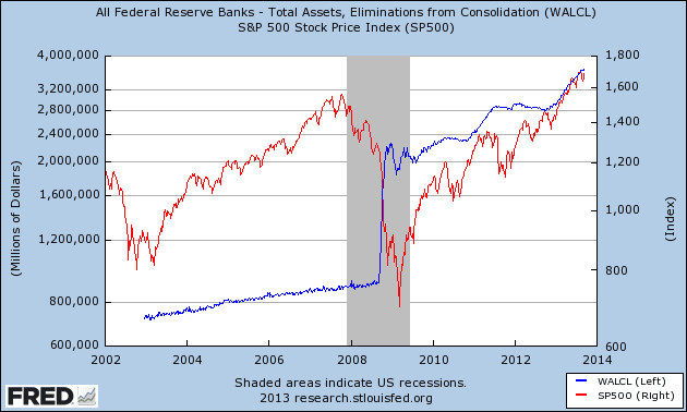 Fed Assets and the stock market