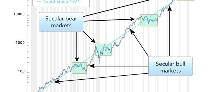 Market Secular Cycles