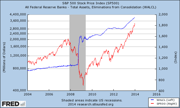 Fed and S&P