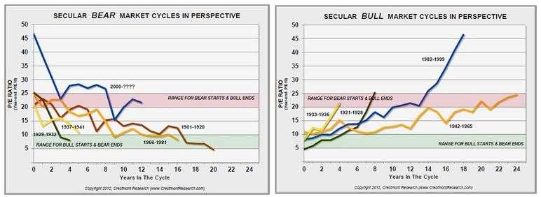 Secular Stock Market PE