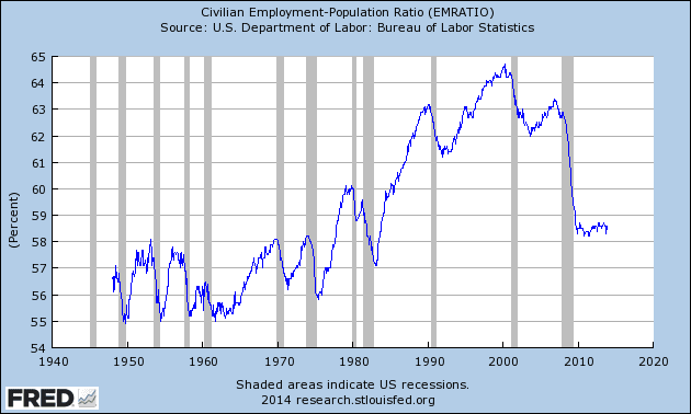 Labor Participation Rate