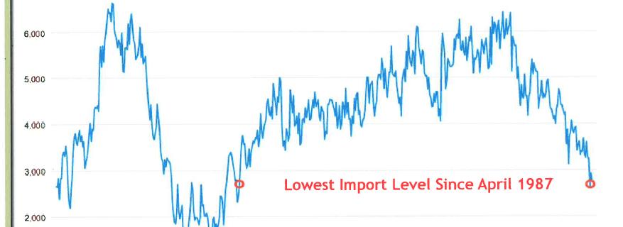 U.S. OPEC Imports